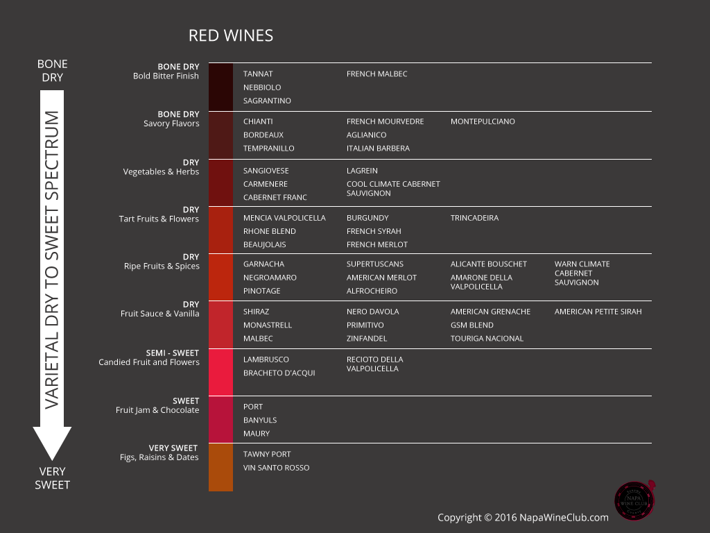 Infographics_4(Varietal-Dry-to-Sweet-Spectrum)