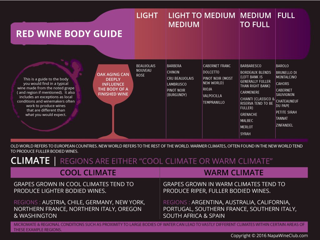 Infographics_6(Red-Wine-Body-Guide)